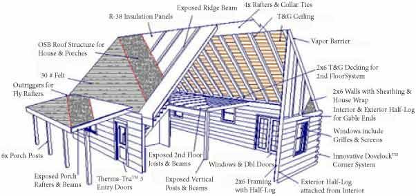 Landmark hybrid custom log homes dry in package for 5 structural types of log homes